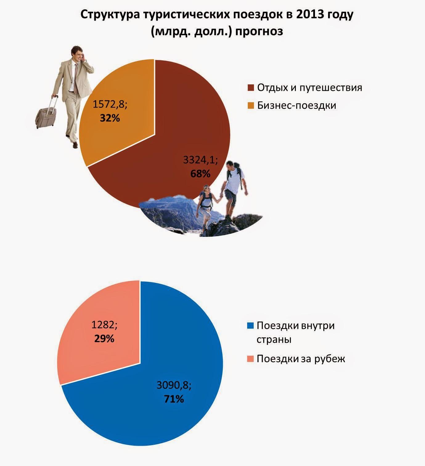 Разработка план туристической поездки по венгрии